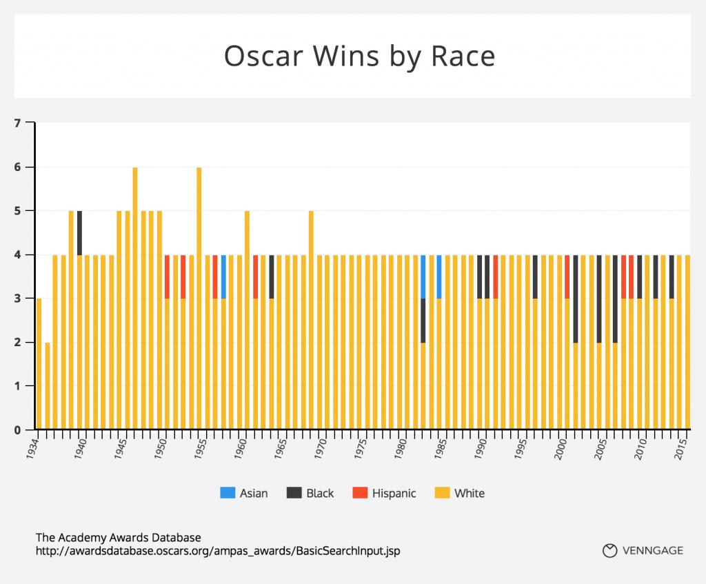 Oscar win by race